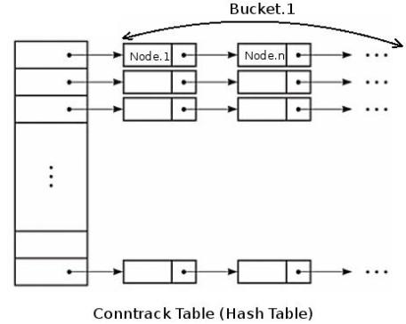 netfilter_hash_table